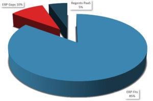 Oracle Gaps 10%, Regents PaaS 5%, Oracle Fits 85%