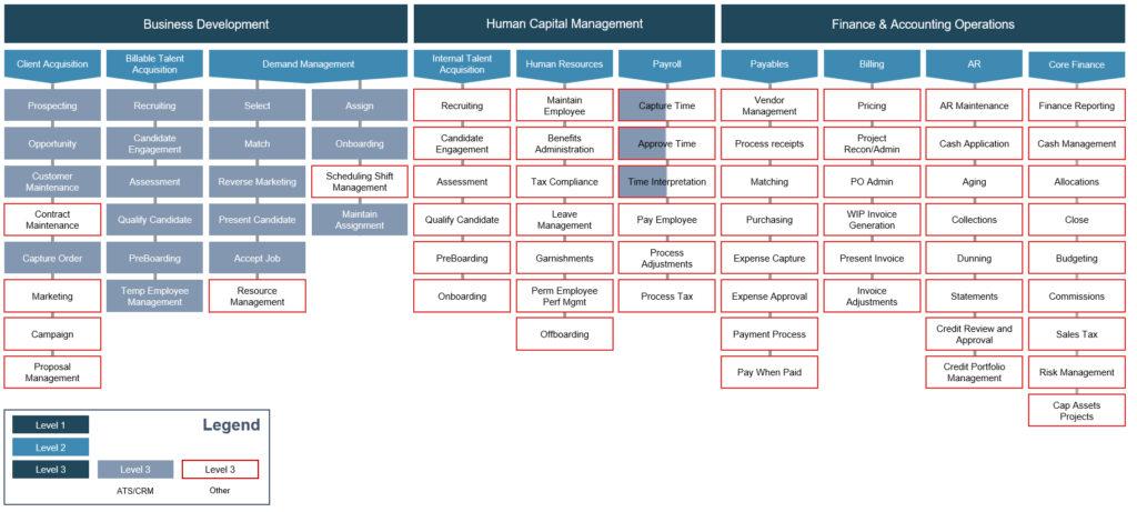 Figure 1 Regents Staffing Flow Taxonomy