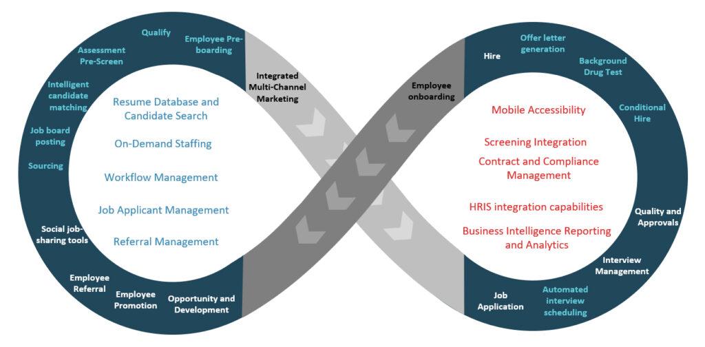 Figure 2: Regents Talent Acquisition Infinity Flow